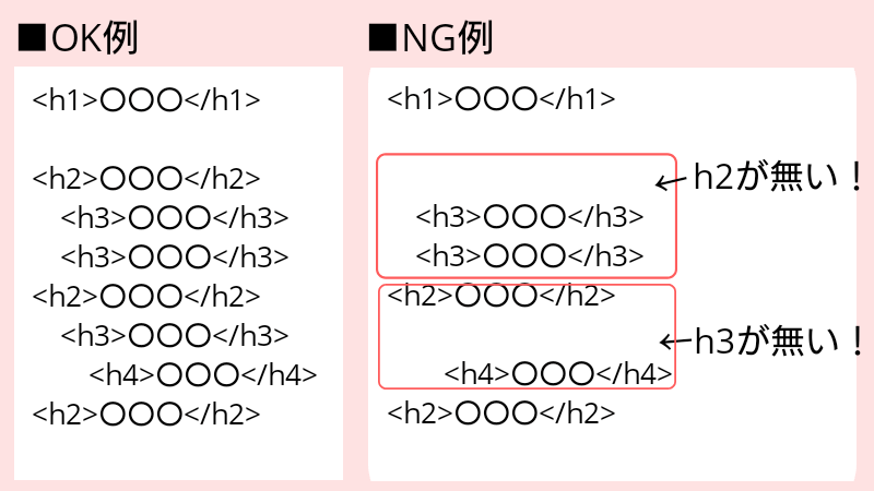見出しを順番に使っているOK例とNG例